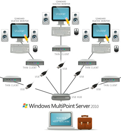 ... lanza Windows MultiPoint Server 2010 Windows MultiPoint Server 2010