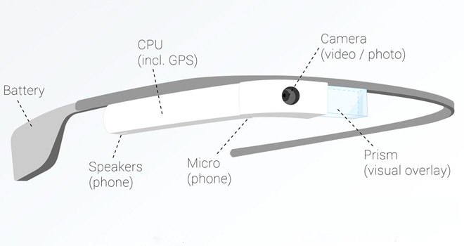 625fa6211e Cómo funcionan las gafas inteligentes de Google | Audiencia Electrónica