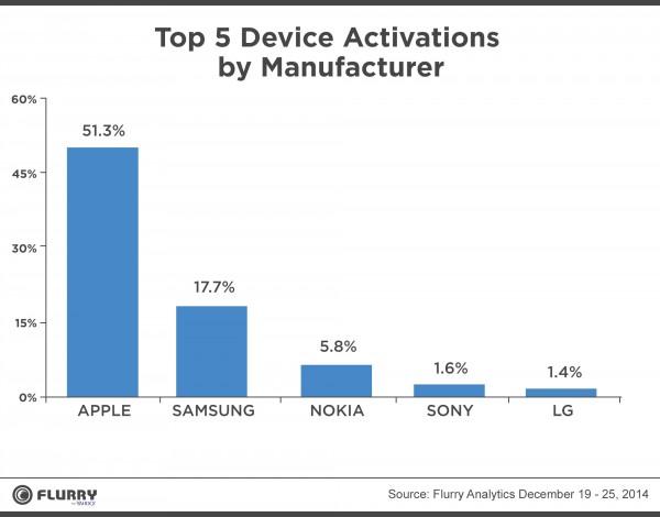 ventas de dispositivos en esta naviadad