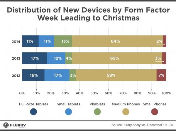 ventas de smartphone en navidad 2014